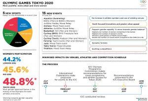 Infografía Tokio 2020
