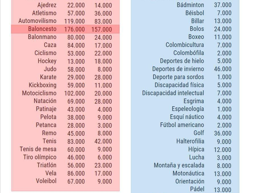 La gran estafa del deporte español.