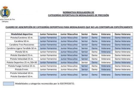 Nueva Normativa con Igualdad de Género en la Federación Canaria de Tiro Olímpico